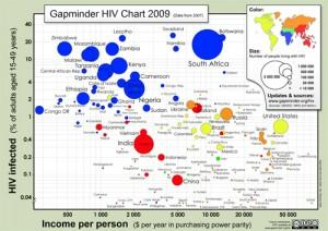 gapminder_hiv_chart_2009_large